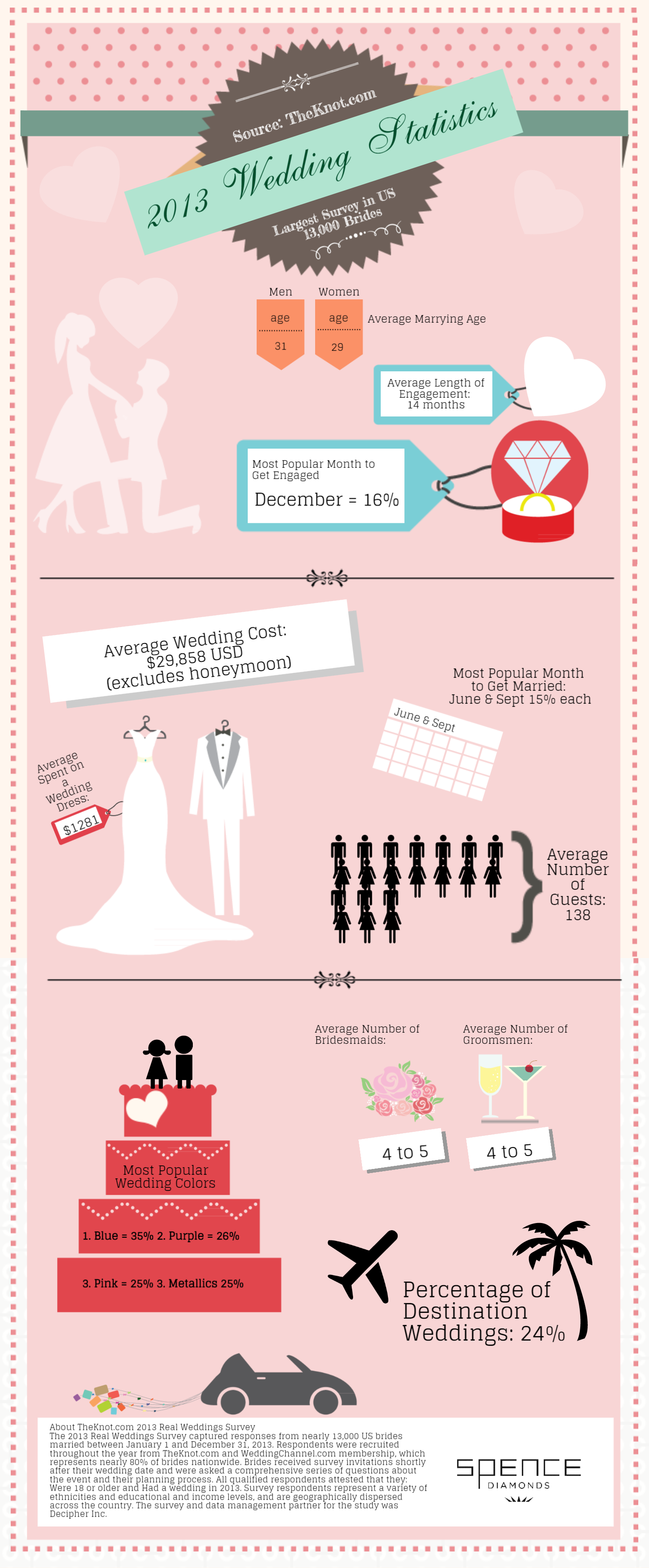 TheKnot.2013 Wedding Statistics | the Spence Diamonds Blog